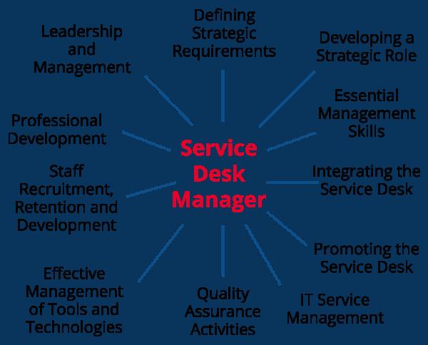 Service Desk Manager U2013 Defining Strategic Requirements U2013 Developing A  Strategic Role U2013 Essential Management Skills U2013 Integrating The Service Desk  ...