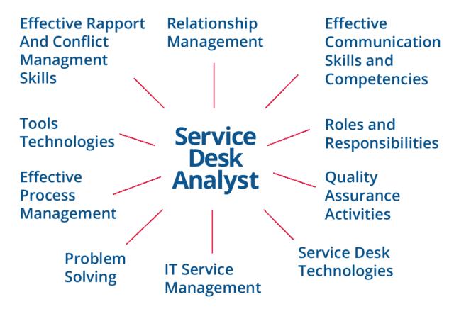 SDI Service Desk Analyst