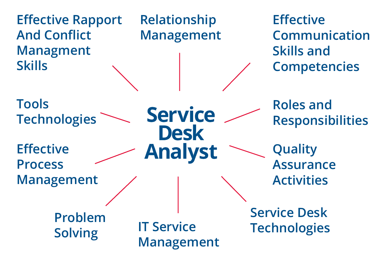 Service Desk Management Roles And Responsibilities