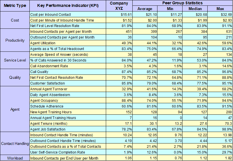 KPI performance table