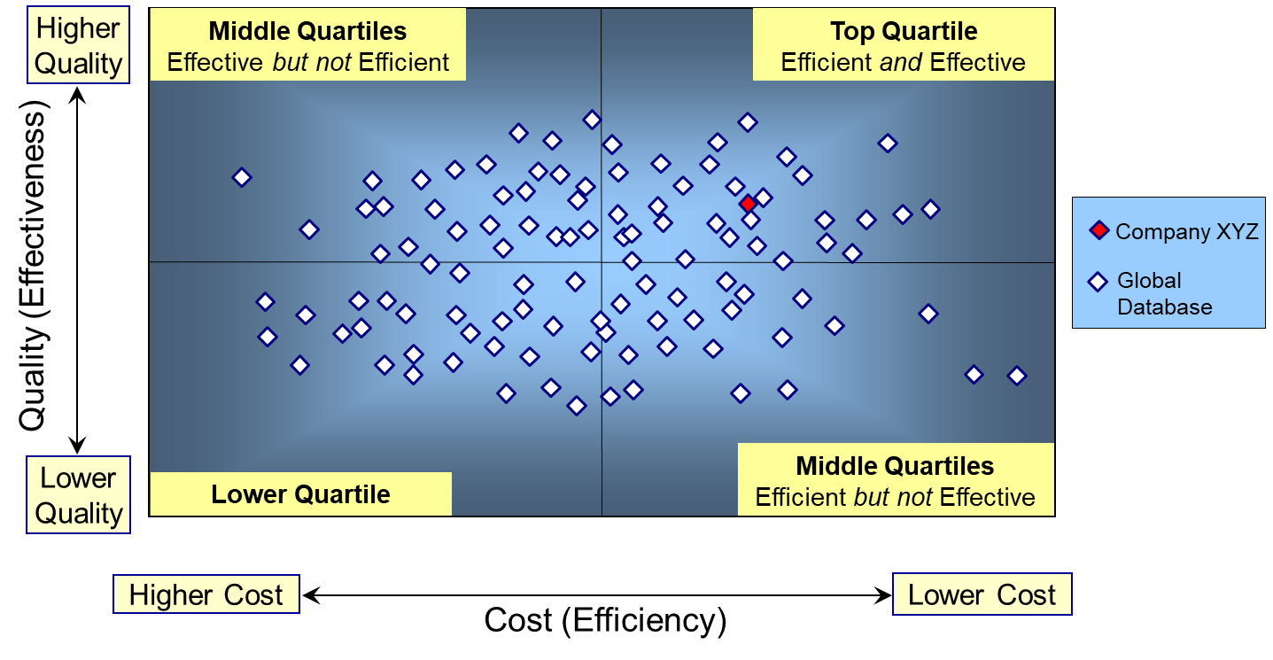 cost v quality