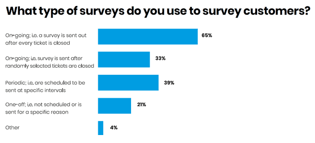 Types of survey image CX-Delivering Happiness part 2