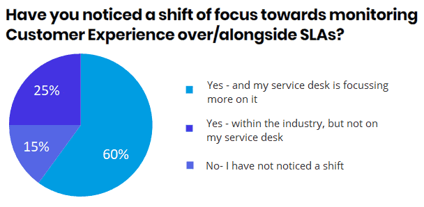 CX: Shift of focus pie chart
