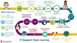 Essentra's IT Support Team Journey